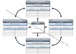 tikz pgf   balanced scorecard diagram   tex   latex stack exchangebalanced scorecard by robert s  kaplan and dave p  norton  harvard business school