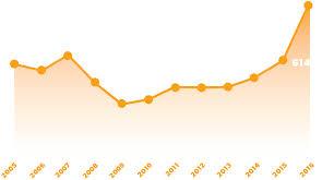 for america jobs source bureau of transportation statistics airline industry headcount report