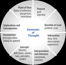 Working together  these elements shape reasoning and provide a general logic to the use of thought  amp nbsp They are presupposed in every subject  discipline