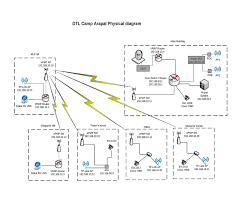 images of vsat network diagram   diagramsexplanation of internet access and private vsat networks