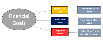 financial goals short term long term financial advice financial goals can be categorised into time frames such as short term mid
