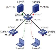 华三通信   technical support   h c low end and mid range ethernet    figure   network diagram for mac based vlan configuration