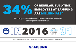 attracting the best and the brightest samsung newsroom samsung millennials final2 80% infographic