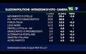 Talk politici, sondaggi, Pd vs M5S vs centrodestra