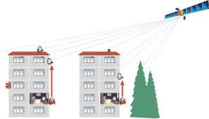 Как установить антенну для приема программ <b>НТВ</b>-Плюс?