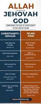 images about religions and comparisons between on comparison chart of christianity and islam what are the differences between jehovah god and allah