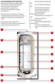 <b>ACV Comfort E</b> 130 Бойлер косвенного нагрева из нержавеющей ...