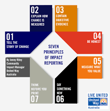 seven principles of impact reporting united way trendy design template for infographics website templates 913