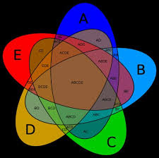 file symmetrical  set venn diagram svg   wikipedia  the free    most popular tags for this image include  b  d  a  e and  file symmetrical  set venn diagram svg