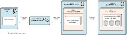 uml deployment diagram example of multilayered load balancing of    an example of uml deployment diagram   hardware load balancing of j ee servers
