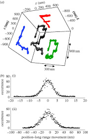 real time multi parameter spectroscopy and localization in three figure