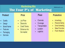 The Marketing Mix    Ps Policy   Report Writing   Dissertation   Theories   Models   Learning Tools