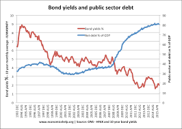 keynesian economics economics help bond yields net debt
