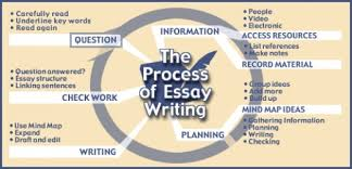 process analysis essay format  wwwgxartorg funny process analysis essays in flanders fields essaytitle type sample process analysis essays pdf process analysis