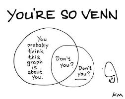 Image result for famous incorrect venn diagrams