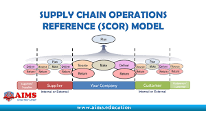 supply chain operations reference model scor introduction to supply chain operations reference model scor introduction to supply chain model aims lecture