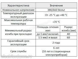 Почему ПВС и <b>ШВВП</b> нельзя использовать в электропроводке ...
