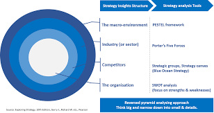 strategic analysis layers of business environment pyramidna strategy analysis structure
