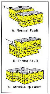 simple earthquake diagram^  earthquake fault diagram earthquakes are caused by forces deep  in the