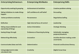 enterprising behaviours attributes and skills z b enterprising many of the qualities that make up an enterprising person are developed as a child but as we grow older these traits identical to