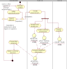 guidelines  activity diagram in the business object modelan activity diagram for the proposal process  using object flows to show key business entities involved