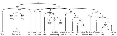 best images of tree diagram grammar such diagram   sentence tree    english syntax tree diagram