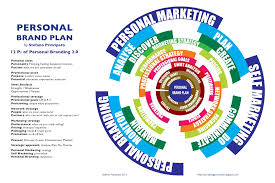 personal brand plan model personal brand plan by stefano principato12 ps of personal branding 2 0 personal assetpersonality thinking