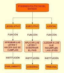 Resultado de imagen de la organizacion politica de las sociedades