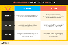 Wireless Standards: <b>802.11</b>a, <b>802.11b</b>/<b>g</b>/<b>n</b> and <b>802.11</b>ac