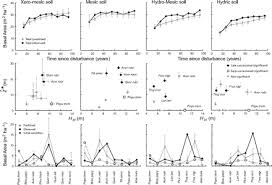 Predicting and understanding <b>forest</b> dynamics using a <b>simple</b> ...