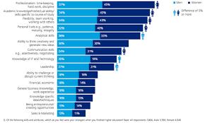 leadership aspiration gender gap exists in millennial workforce shelly image 1