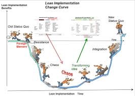 best images about operations management lean manufacturing sixsigma lean models middot management challengeoperations