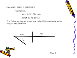 sentence diagramming understanding simple sentence structure  noun    example  simple sentence the man ran  who did it  the man  what