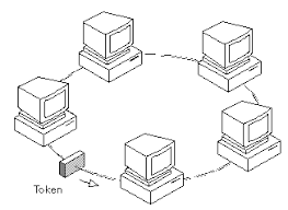 what is token ring network  webopedia definitiontoken ring network