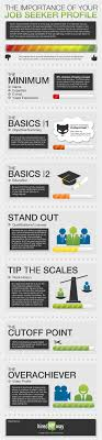 17 best ideas about online job search interview infographic filling out your online job seeker profile on and many other websites profiles you be overwhelmed by how much information they are