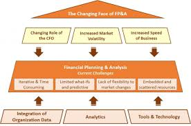 the changing face of financial planning analysis capgemini in the past analytics and fp a functions stood as standalone in organizations but now they are starting to converge and feed into each other to ensure the