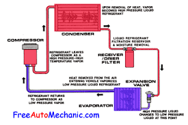 auto air conditioning troubleshooting   how to recharge air    the diagram shows the flow of r   a freon in an automotive air conditioning system