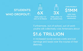 the problem high school dropout prevention city year the impact of students who drop out
