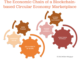startup management the relationship between cryptocurrency circular blockchain economy