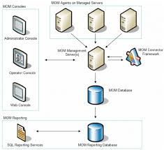 advanced microsoft biztalk server and microsoft operations    figure    mom architecture diagram