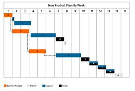 gantt charts   project management tools from mindtools comfigure    example gantt chart