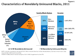 health coverage for the black population today and under the figure 4 characteristics of nonelderly uninsured black 2011