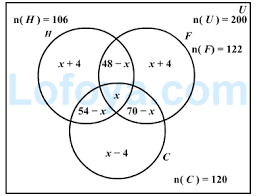 practice venn diagrams questions  logical reasoning  page    lofoyaanswer image for venn diagrams  logical reasoning