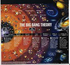 Image result for after the Big Bang the Universe was the size of a …pea
