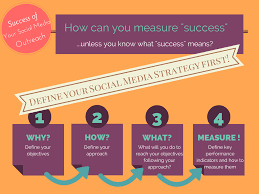 how successful is your social media outreach