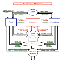 econ   powers sectione   circular flow diagramexternal image circularflowdiagram jpg  quot