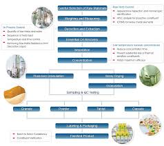 sun ten pharmaceutical co   ltd    flow chart
