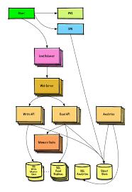 donnemartin system design primer learn how to design imgur