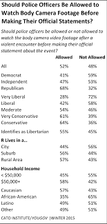 yougov poll % support police body cameras % willing to race income and living in a city or suburb also correlate support for officers obtaining early access to body camera footage