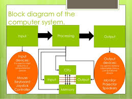 data flow in a computer      block diagram of the computer system